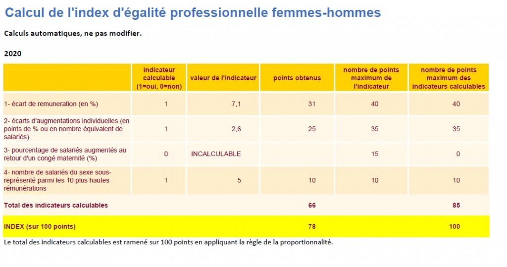 Index d'égalité professionnelle femmes-hommes Bauer Media France